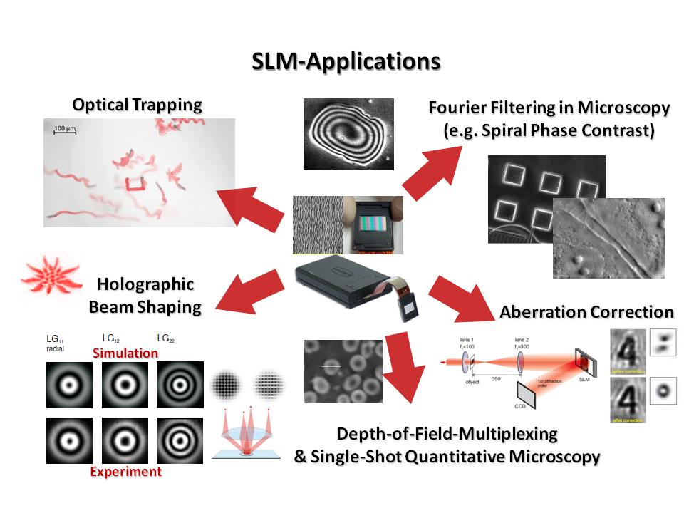 Applications Of Spatial Light Modulators Idea